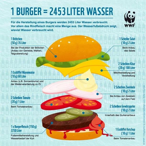 burger_wasser