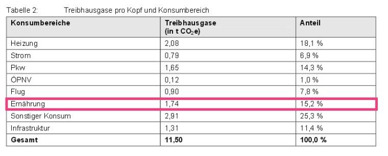 CO2Ernährung