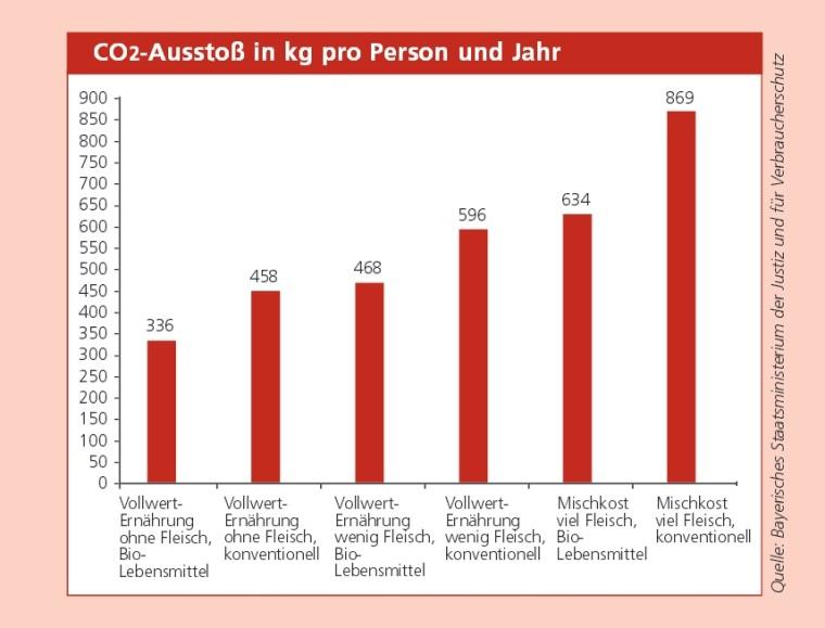 Grafik_CO2