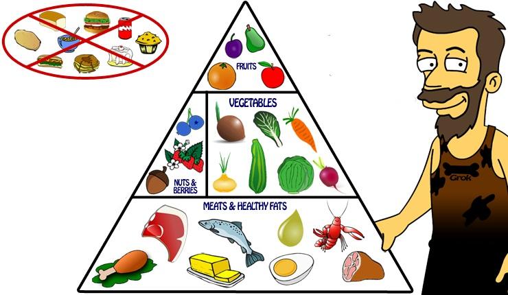 Paleo_Food_Pyramide