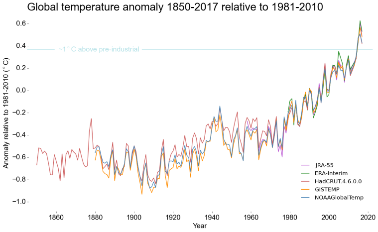 Global_Temperatures